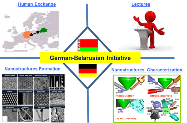 Schematic representation of activities during German-Belarusian initiative
